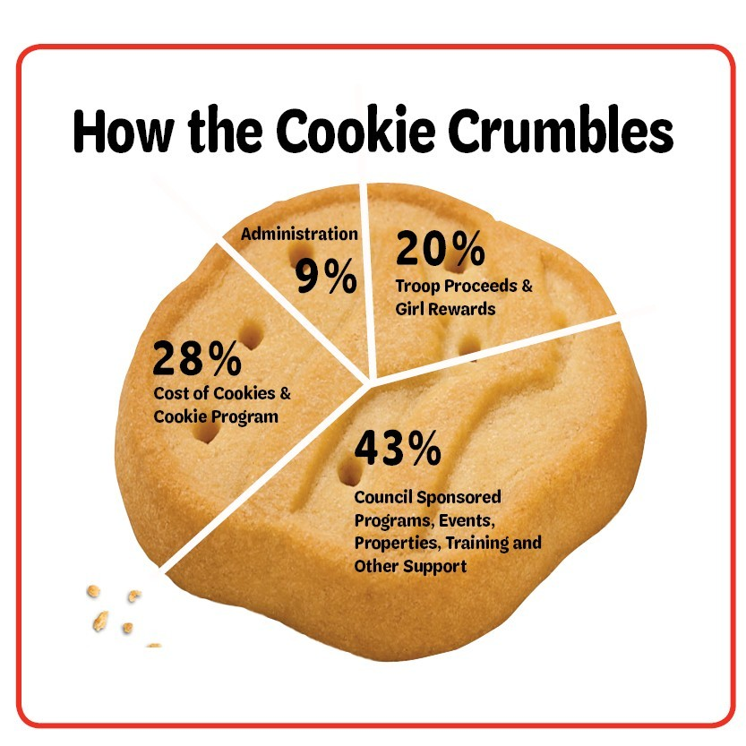 how the cookie crumbles pie chart